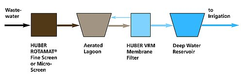 Scheme: HUBER PondPlus® Solution for wastewater lagoon improvement